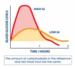 Glycemic index graph shows how rapidly a carbohydrate converts to blood glucose.
